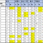 中学受験から見る大学合格実績合格率一覧【男子校・女子校】