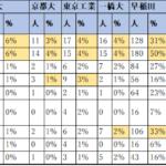 神奈川では中学受験と高校受験どちらを選ぶとよい?大学合格率からの考察。