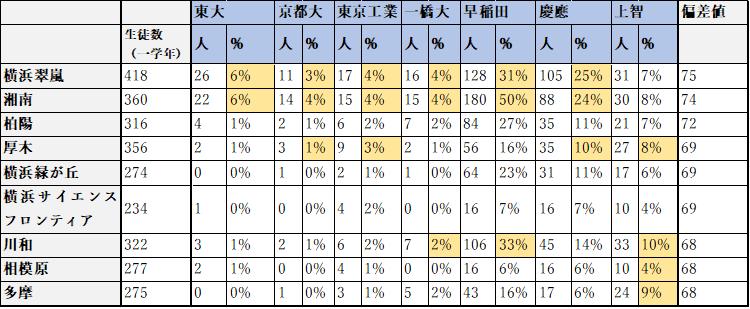 神奈川 県 高校 偏差 値